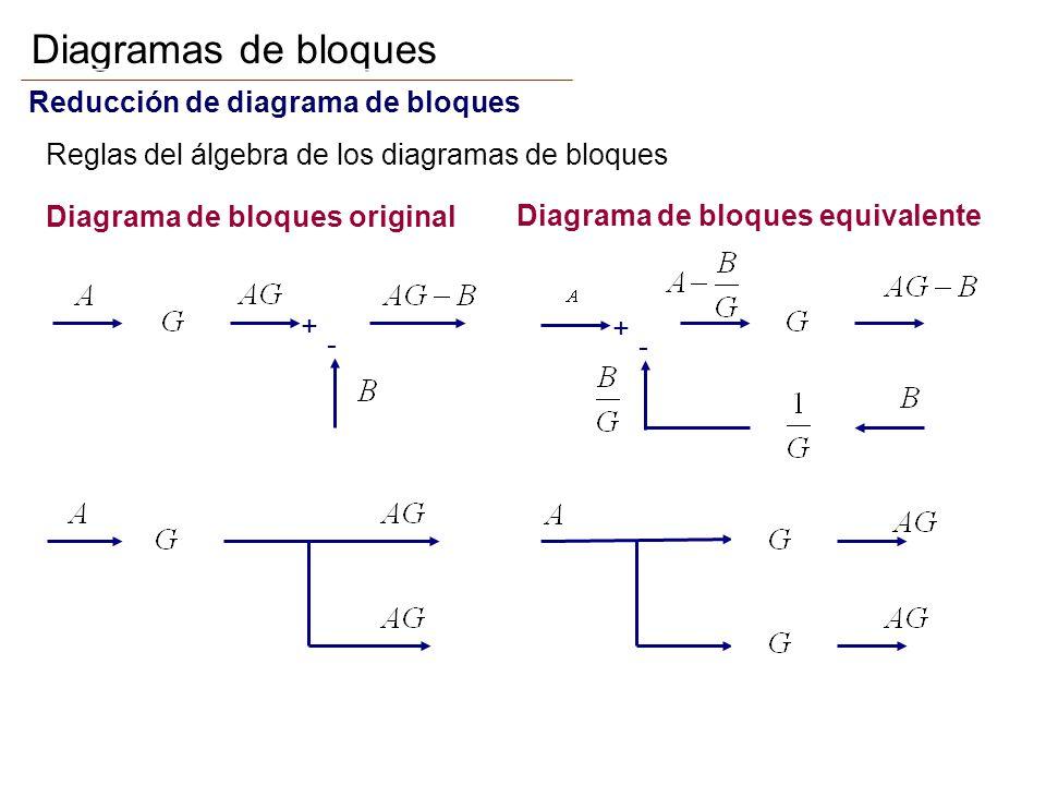 Diagramas de bloques Reducción de diagrama de bloques Reglas del álgebra de los diagramas de bloques + - + - Diagrama de bloques original Diagrama de bloques equivalente