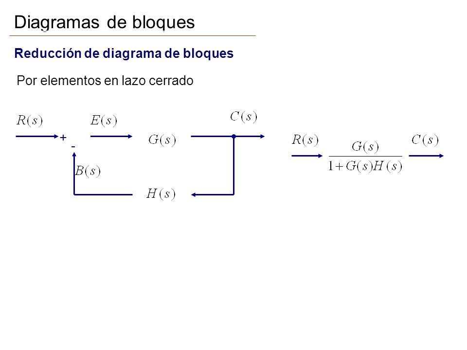 + - Diagramas de bloques Reducción de diagrama de bloques Por elementos en lazo cerrado La simplificación de un diagrama de bloques complicado se realiza mediante alguna combinación de las tres formas básicas para reducir bloques y el reordenamiento del diagrama de bloques utilizando reglas del álgebra de los diagramas de bloques.