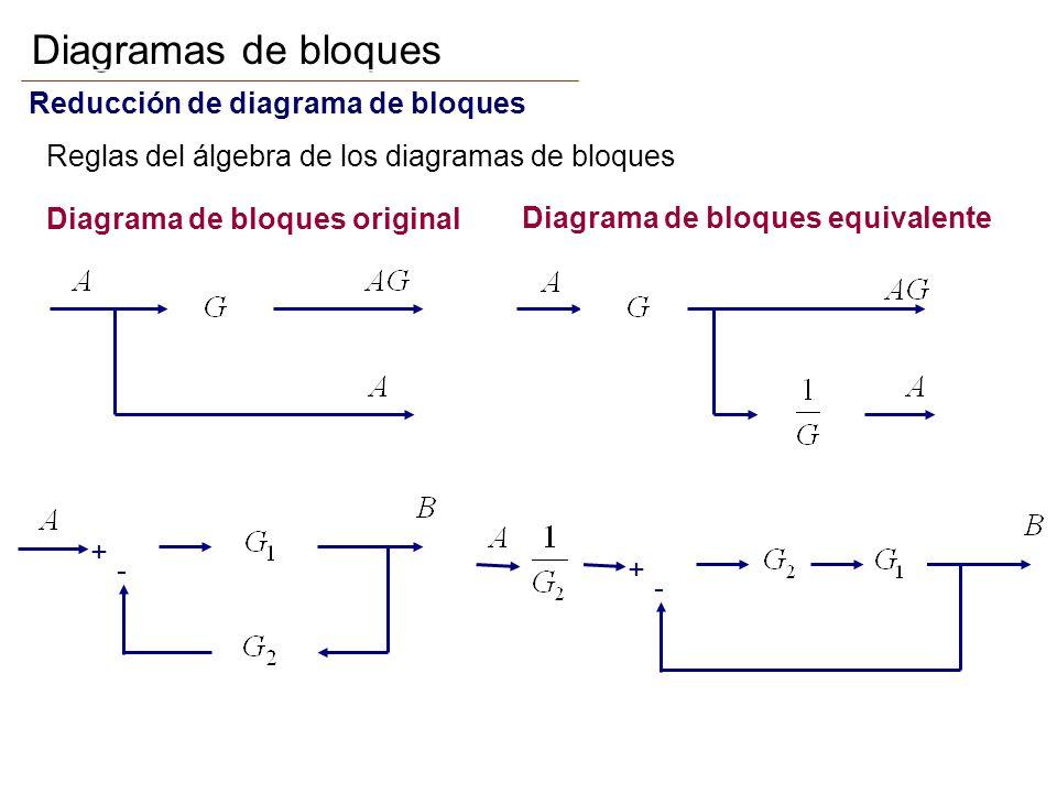 Diagramas de bloques Reducción de diagrama de bloques Reglas del álgebra de los diagramas de bloques + -+ - Diagrama de bloques original Diagrama de b