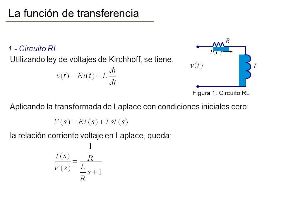 Ejemplos de funciones de transferencia: 1.- Circuito RL L R Utilizando ley de voltajes de Kirchhoff, se tiene: Aplicando la transformada de Laplace co