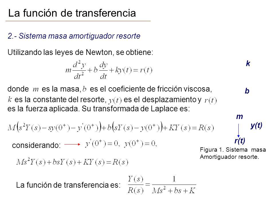 La función de transferencia 2.- Sistema masa amortiguador resorte m b k y(t) r(t) Utilizando las leyes de Newton, se obtiene: dondees la masa,es el co