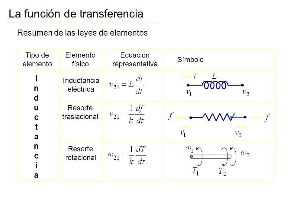 La función de transferencia Resumen de las leyes de elementos Tipo de elemento Elemento físico Ecuación representativa Símbolo InductanciaInductancia