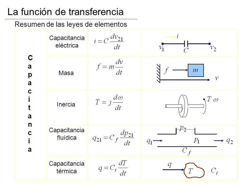 La función de transferencia Resumen de las leyes de elementos ResistenciaResistencia Resistencia eléctrica Amortiguador traslacional Resistencia fluídica Resistencia térmica Amortiguador rotacional