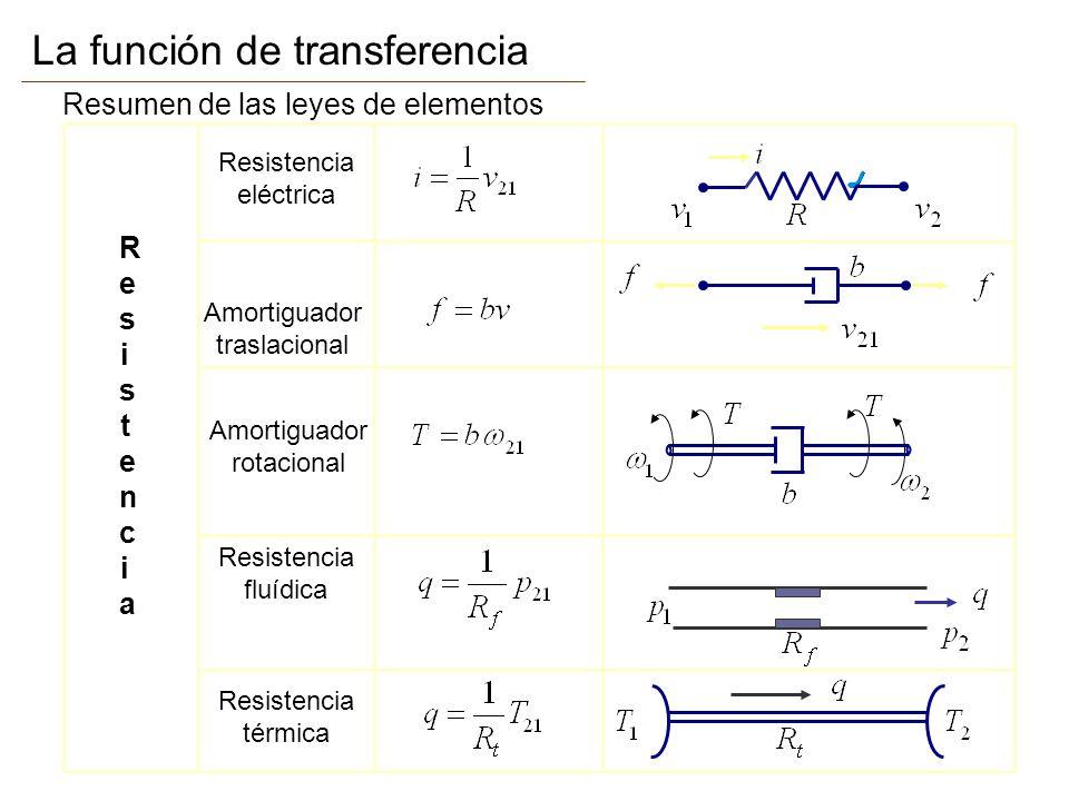 La función de transferencia Resumen de las leyes de elementos ResistenciaResistencia Resistencia eléctrica Amortiguador traslacional Resistencia fluíd