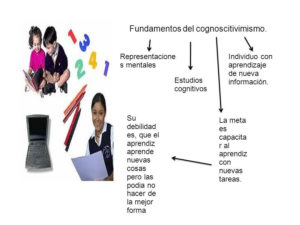 Fundamentos del cognoscitivimismo. Representacione s mentales Estudios cognitivos Individuo con aprendizaje de nueva información. La meta es capacita