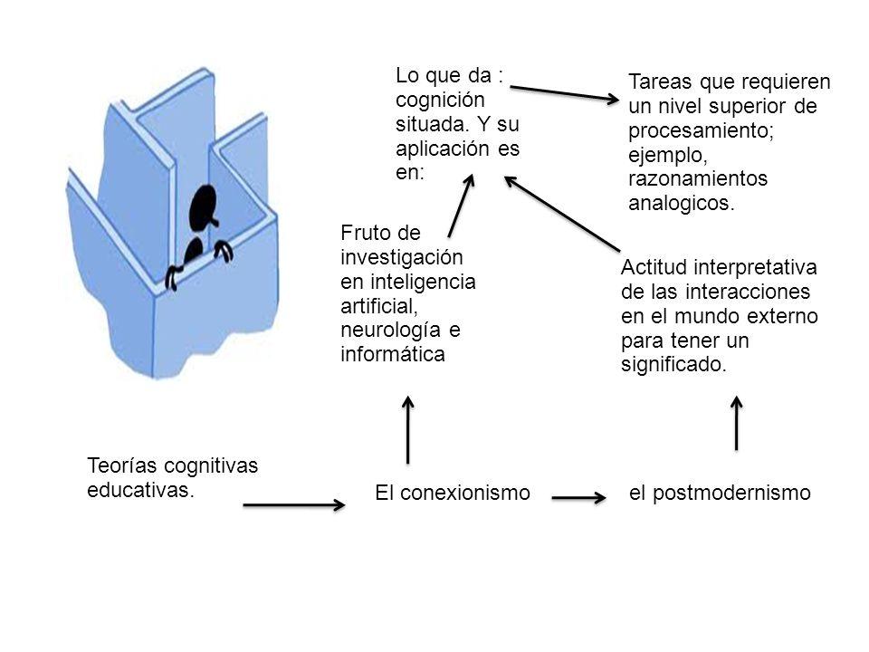 Teorías cognitivas educativas. El conexionismo el postmodernismo Fruto de investigación en inteligencia artificial, neurología e informática Actitud i
