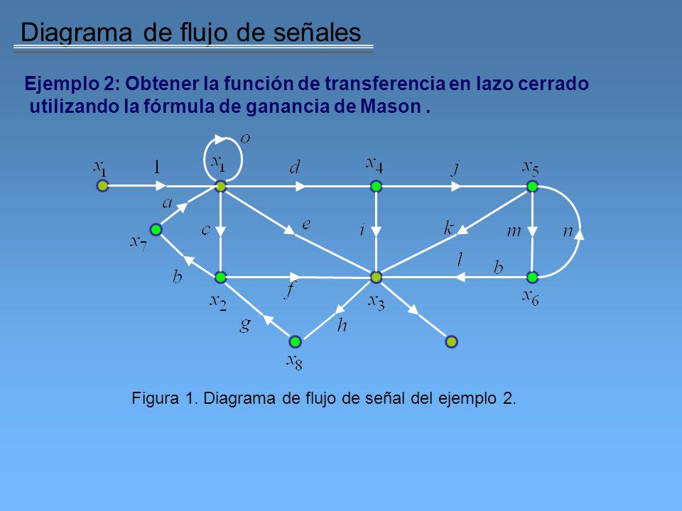 Diagrama de flujo de señales Ejemplo 2: Obtener la función de transferencia en lazo cerrado utilizando la fórmula de ganancia de Mason. Figura 1. Diag