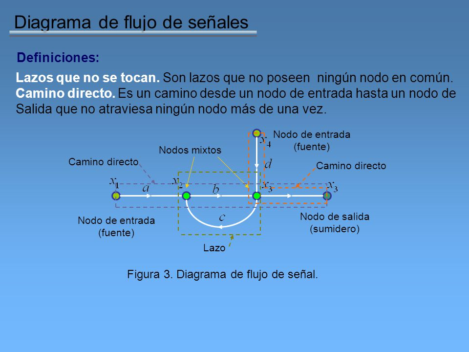 Diagrama de flujo de señales Caminos directos: