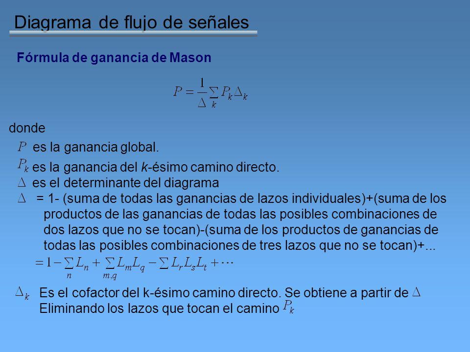 Diagrama de flujo de señales Ejemplo: Obtener la función de transferencia en lazo cerrado utilizando la fórmula de ganancia de Mason.