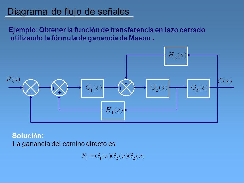 Diagrama de flujo de señales Los lazos individuales son tres: El determinante es por lo tanto