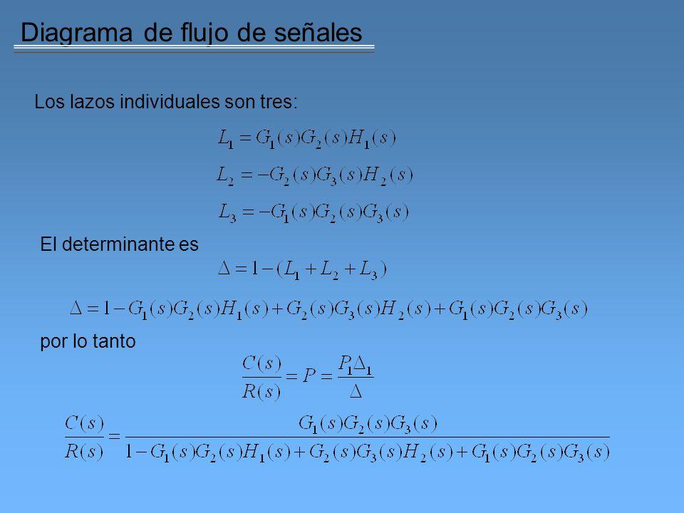 Desarrollo en fracciones parciales Se utilizan fracciones parciales para descomponer alguna función complicada en fracciones más simples con transformadas inversa más sencillas Considere una función donde son cantidades reales o complejas.