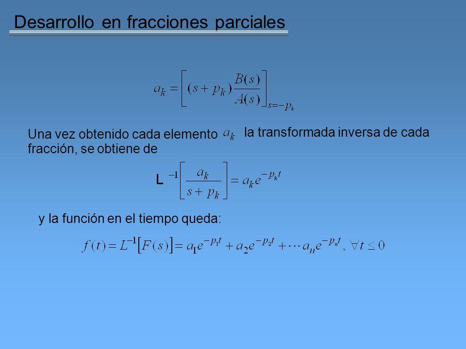 Diagrama de flujo de señales Resumen de ecuaciones:
