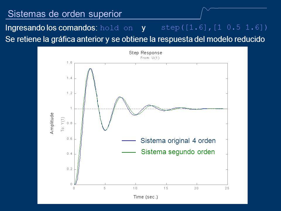 Sistemas de orden superior Ingresando los comandos: y step([1.6],[1 0.5 1.6]) Se retiene la gráfica anterior y se obtiene la respuesta del modelo redu