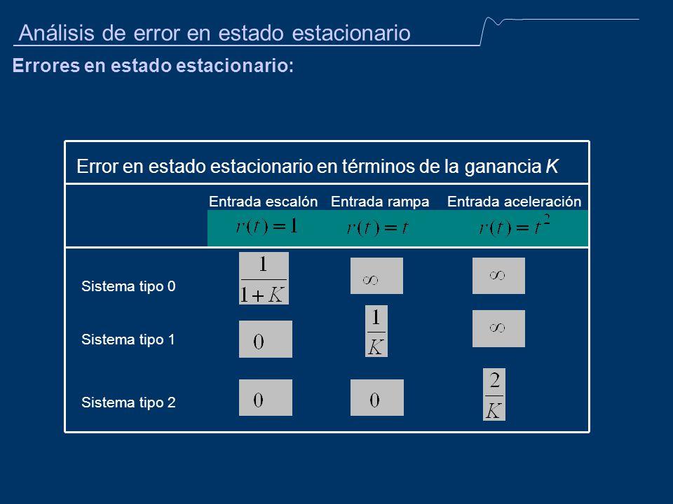 Análisis de error en estado estacionario Errores en estado estacionario: Error en estado estacionario en términos de la ganancia K Entrada escalónEntr