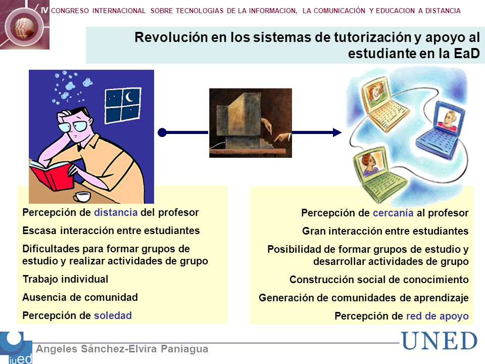 Angeles Sánchez-Elvira Paniagua IV CONGRESO INTERNACIONAL SOBRE TECNOLOGIAS DE LA INFORMACION, LA COMUNICACIÓN Y EDUCACION A DISTANCIA Percepción de d