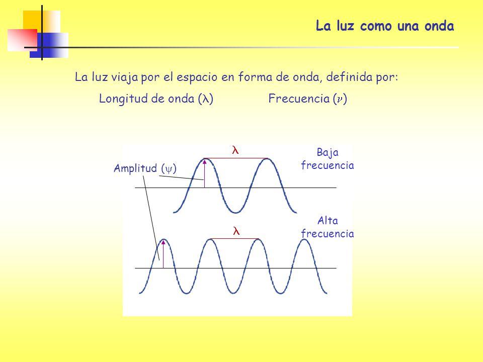 La luz como una onda La luz viaja por el espacio en forma de onda, definida por: Longitud de onda ( )Frecuencia ( ) Amplitud ( ) Baja frecuencia Alta