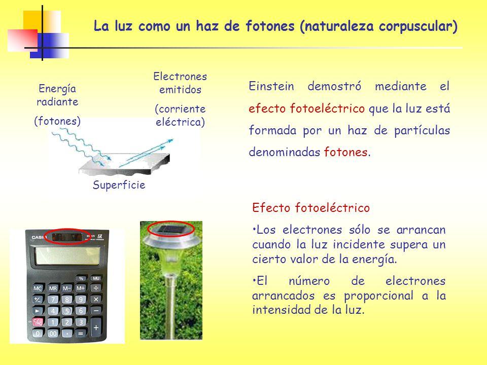 La luz como un haz de fotones (naturaleza corpuscular) Energía radiante (fotones) Electrones emitidos (corriente eléctrica) Superficie Efecto fotoeléc