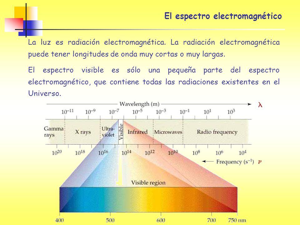 La luz es radiación electromagnética. La radiación electromagnética puede tener longitudes de onda muy cortas o muy largas. El espectro visible es sól