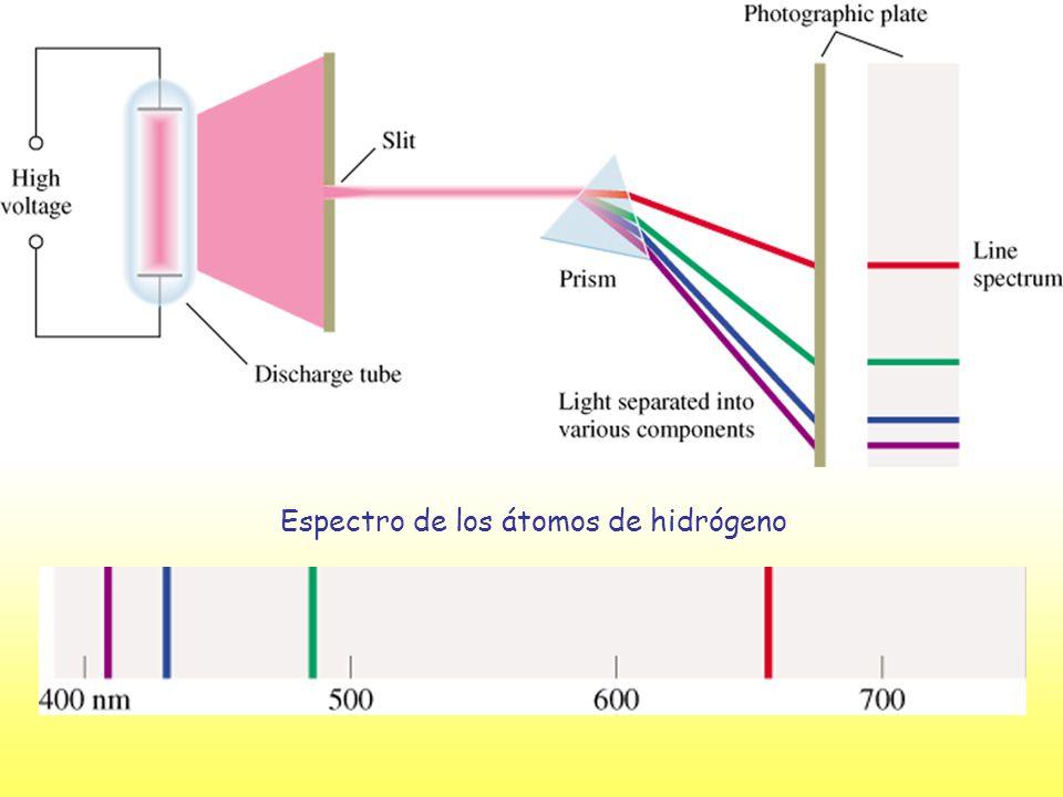 Espectro de los átomos de hidrógeno
