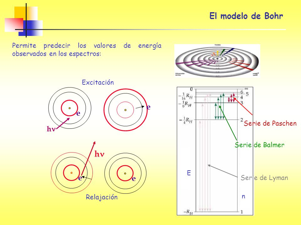El modelo de Bohr n E Serie de Paschen Serie de Balmer Serie de Lyman Permite predecir los valores de energía observados en los espectros: e e h Excit