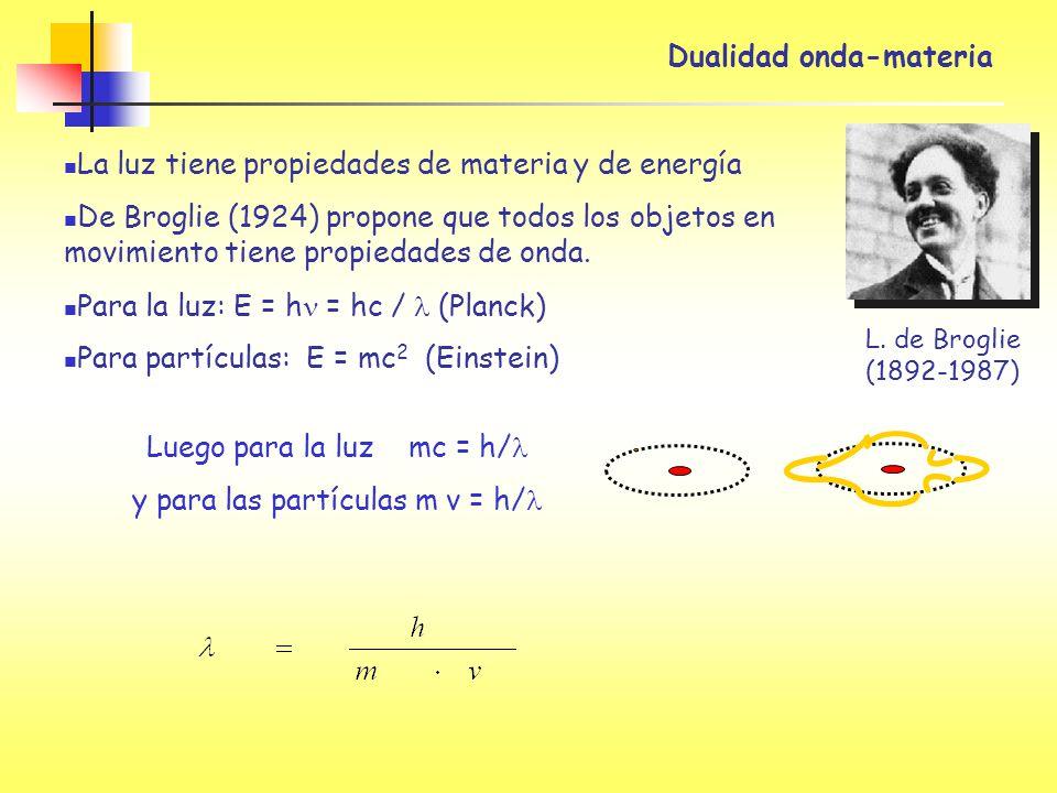 Dualidad onda-materia L. de Broglie (1892-1987) La luz tiene propiedades de materia y de energía De Broglie (1924) propone que todos los objetos en mo