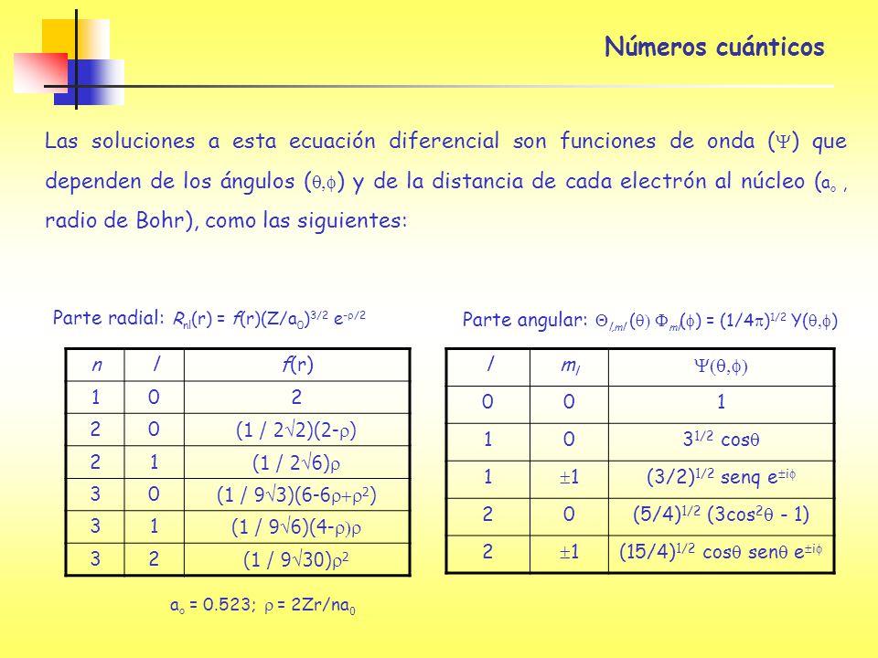 Números cuánticos Las soluciones a esta ecuación diferencial son funciones de onda ( ) que dependen de los ángulos ( ) y de la distancia de cada elect