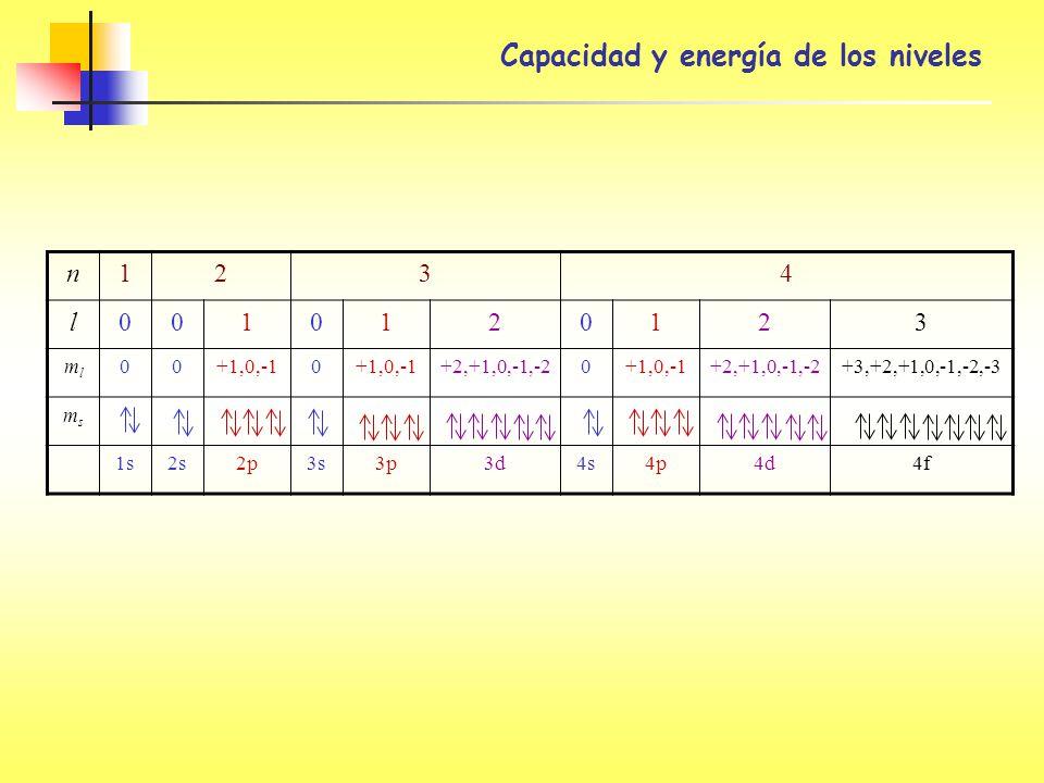 Capacidad y energía de los niveles n1234 l0010120123 mlml 00+1,0,-10 +2,+1,0,-1,-20+1,0,-1+2,+1,0,-1,-2+3,+2,+1,0,-1,-2,-3 msms 1s2s2p3s3p3d4s4p4d4f