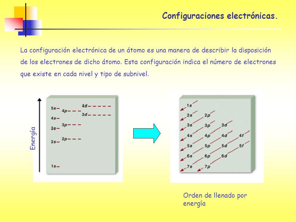 Configuraciones electrónicas. La configuración electrónica de un átomo es una manera de describir la disposición de los electrones de dicho átomo. Est