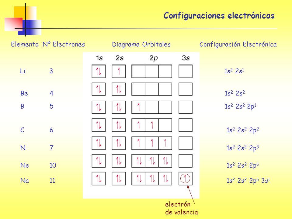 Configuraciones electrónicas Elemento Nº Electrones Diagrama Orbitales Configuración Electrónica Li3 1s 2 2s 1 Be4 1s 2 2s 2 B5 1s 2 2s 2 2p 1 C6 1s 2