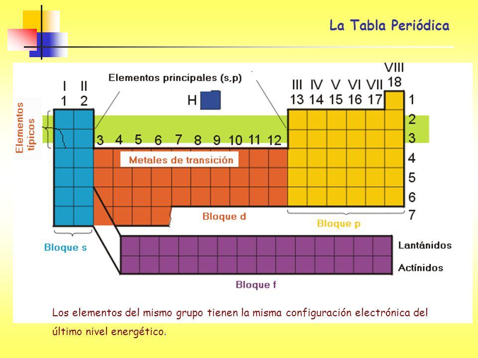 La Tabla Periódica Los elementos del mismo grupo tienen la misma configuración electrónica del último nivel energético.