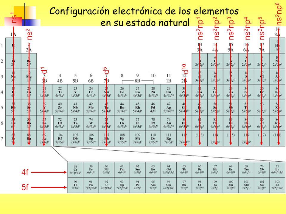 ns 1 ns 2 ns 2 np 1 ns 2 np 2 ns 2 np 3 ns 2 np 4 ns 2 np 5 ns 2 np 6 d1d1 d5d5 d 10 4f 5f Configuración electrónica de los elementos en su estado nat