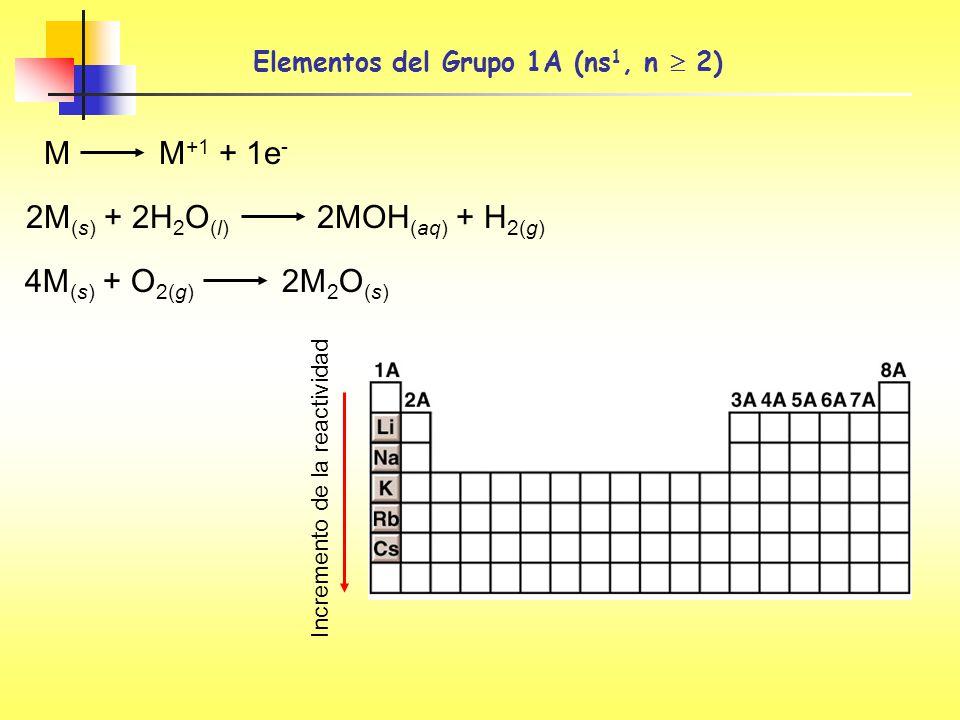 Elementos del Grupo 1A (ns 1, n 2) M M +1 + 1e - 2M (s) + 2H 2 O (l) 2MOH (aq) + H 2(g) 4M (s) + O 2(g) 2M 2 O (s) Incremento de la reactividad