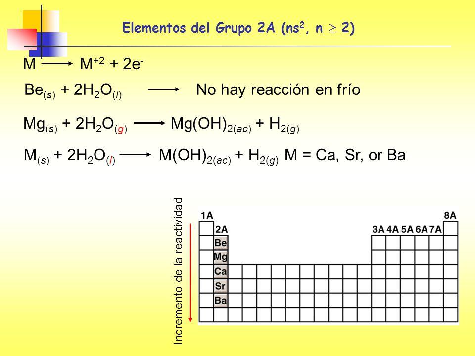 Be (s) + 2H 2 O (l) No hay reacción en frío M M +2 + 2e - Incremento de la reactividad Mg (s) + 2H 2 O (g) Mg(OH) 2(ac) + H 2(g) M (s) + 2H 2 O (l) M(