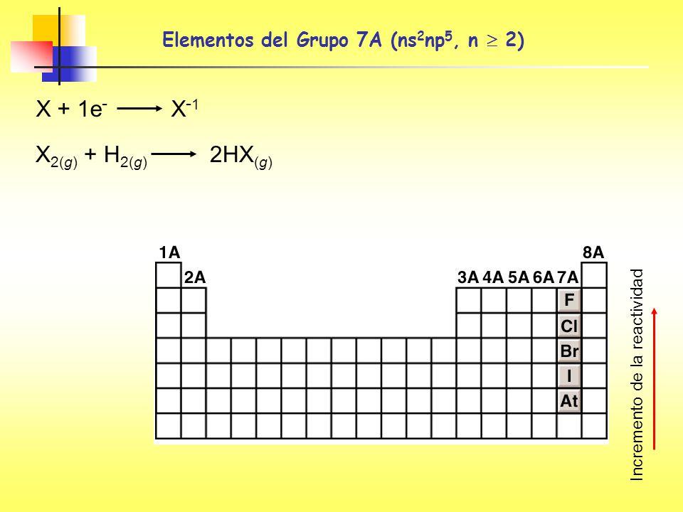 Elementos del Grupo 7A (ns 2 np 5, n 2) X + 1e - X - 1 X 2(g) + H 2(g) 2HX (g) Incremento de la reactividad