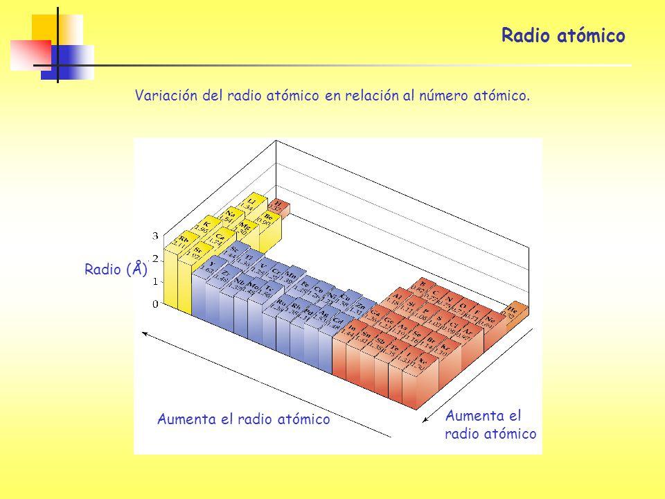 Aumenta el radio atómico Radio (Å) Variación del radio atómico en relación al número atómico.