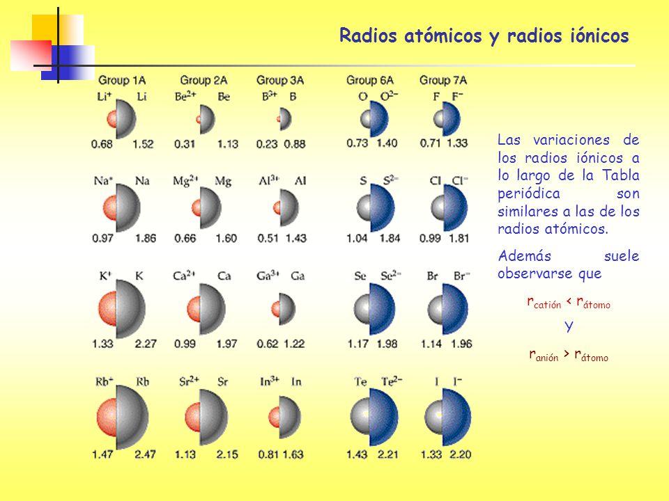 Radios atómicos y radios iónicos Las variaciones de los radios iónicos a lo largo de la Tabla periódica son similares a las de los radios atómicos. Ad