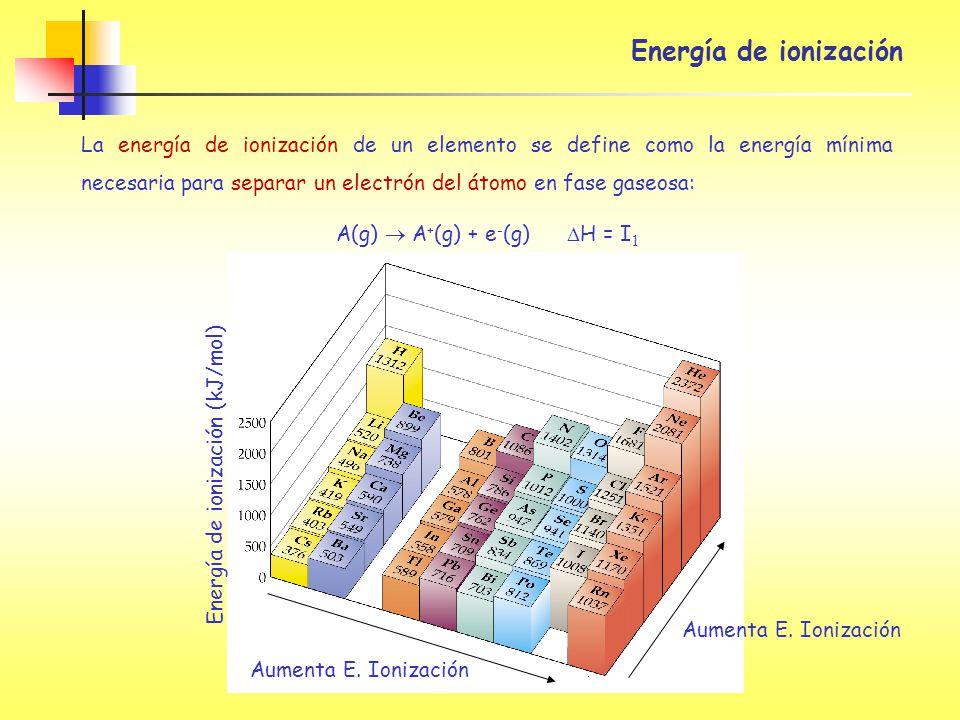 Energía de ionización (kJ/mol) Aumenta E. Ionización Energía de ionización La energía de ionización de un elemento se define como la energía mínima ne