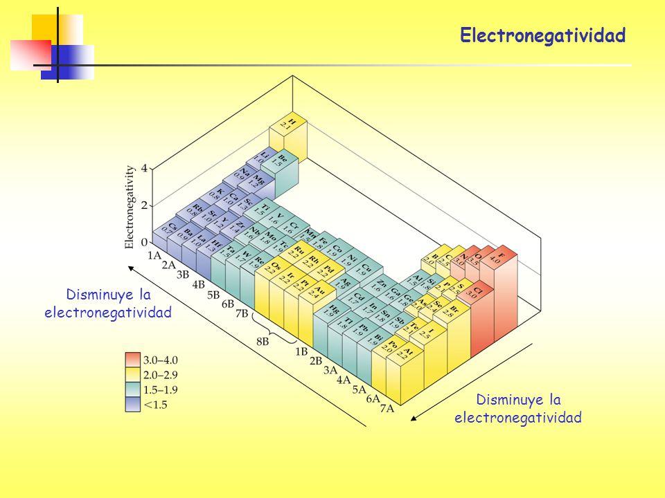 Disminuye la electronegatividad