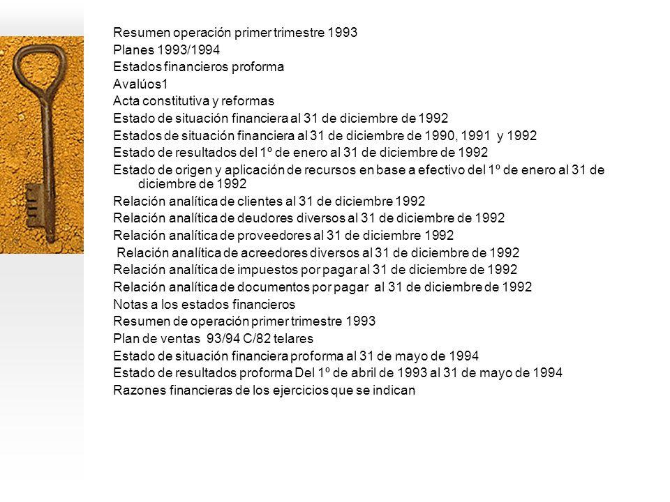 Resumen operación primer trimestre 1993 Planes 1993/1994 Estados financieros proforma Avalúos1 Acta constitutiva y reformas Estado de situación financiera al 31 de diciembre de 1992 Estados de situación financiera al 31 de diciembre de 1990, 1991 y 1992 Estado de resultados del 1º de enero al 31 de diciembre de 1992 Estado de origen y aplicación de recursos en base a efectivo del 1º de enero al 31 de diciembre de 1992 Relación analítica de clientes al 31 de diciembre 1992 Relación analítica de deudores diversos al 31 de diciembre de 1992 Relación analítica de proveedores al 31 de diciembre 1992 Relación analítica de acreedores diversos al 31 de diciembre de 1992 Relación analítica de impuestos por pagar al 31 de diciembre de 1992 Relación analítica de documentos por pagar al 31 de diciembre de 1992 Notas a los estados financieros Resumen de operación primer trimestre 1993 Plan de ventas 93/94 C/82 telares Estado de situación financiera proforma al 31 de mayo de 1994 Estado de resultados proforma Del 1º de abril de 1993 al 31 de mayo de 1994 Razones financieras de los ejercicios que se indican