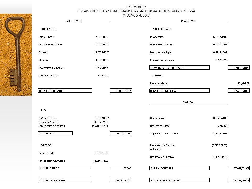 LA EMPRESA ESTADO DE SITUACION FINANCIERA PROFORMA AL 31 DE MAYO DE 1994 (NUEVOS PESOS)