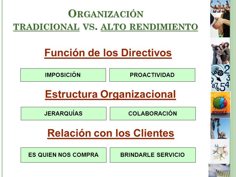 Función de los Directivos IMPOSICIÓNPROACTIVIDAD Estructura Organizacional COLABORACIÓNJERARQUÍAS Relación con los Clientes ES QUIEN NOS COMPRABRINDARLE SERVICIO O RGANIZACIÓN TRADICIONAL VS.