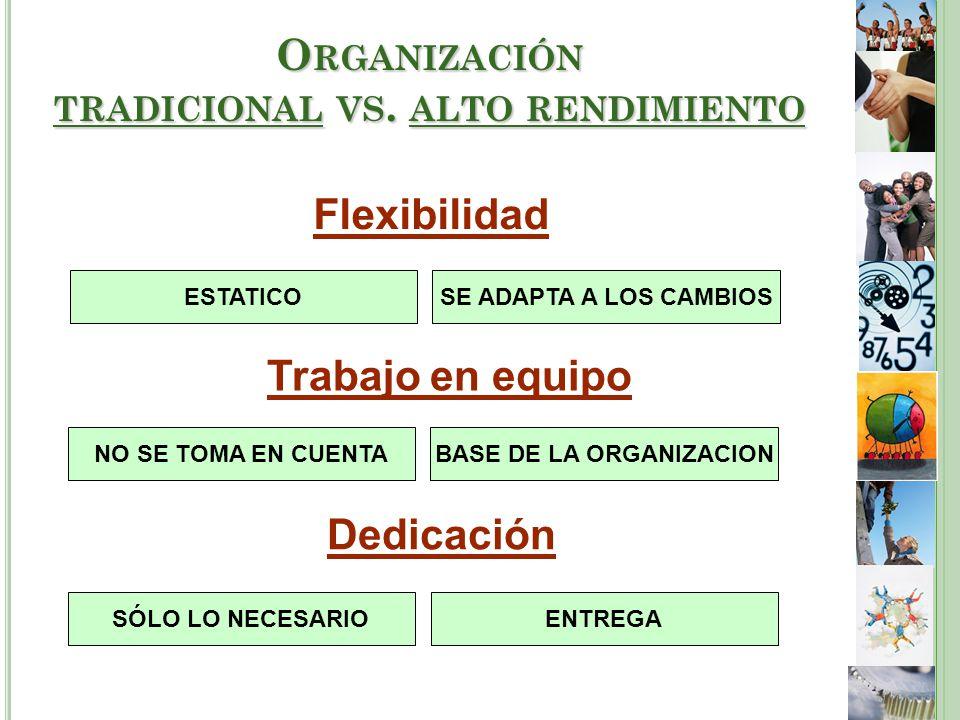 Flexibilidad ESTATICOSE ADAPTA A LOS CAMBIOS Trabajo en equipo BASE DE LA ORGANIZACIONNO SE TOMA EN CUENTA Dedicación SÓLO LO NECESARIOENTREGA