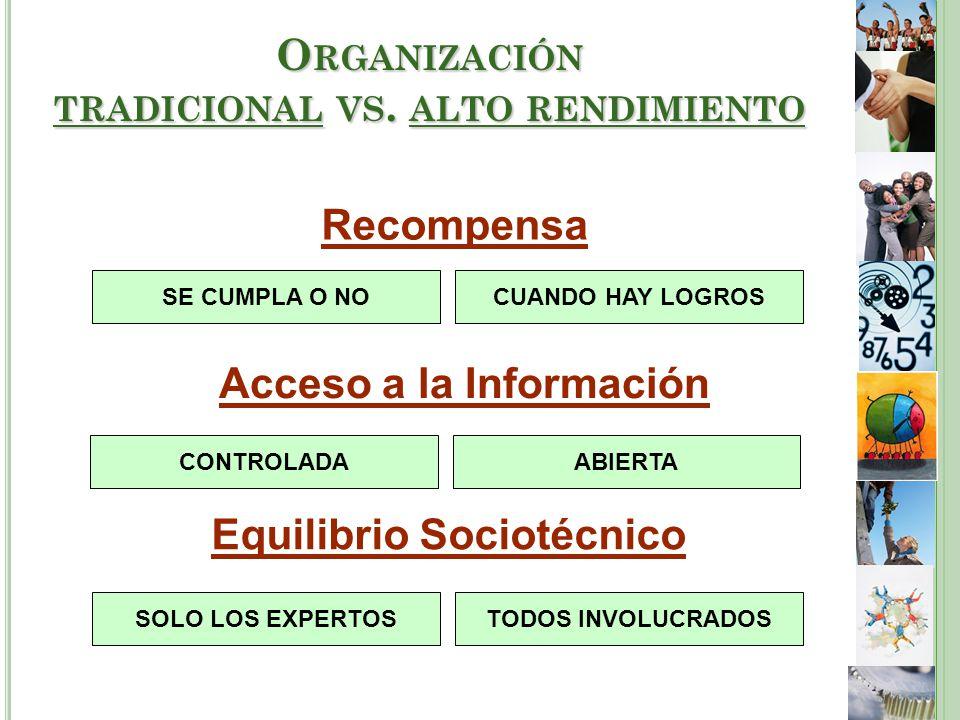 Recompensa SE CUMPLA O NOCUANDO HAY LOGROS Acceso a la Información ABIERTACONTROLADA Equilibrio Sociotécnico SOLO LOS EXPERTOSTODOS INVOLUCRADOS O RGANIZACIÓN TRADICIONAL VS.
