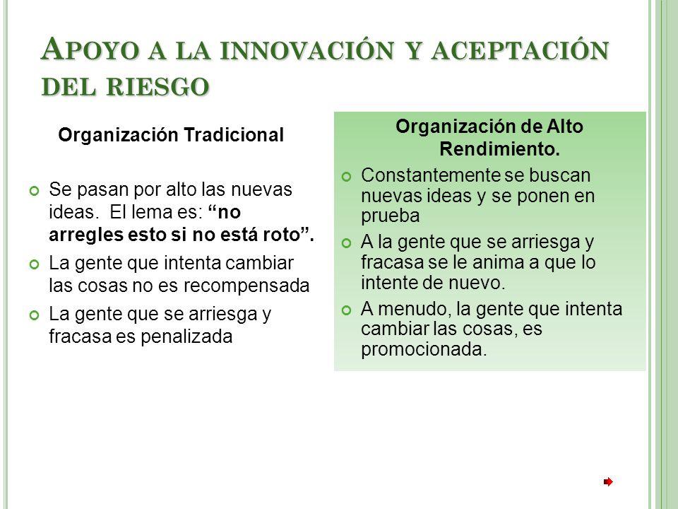 A POYO A LA INNOVACIÓN Y ACEPTACIÓN DEL RIESGO Organización Tradicional Se pasan por alto las nuevas ideas.