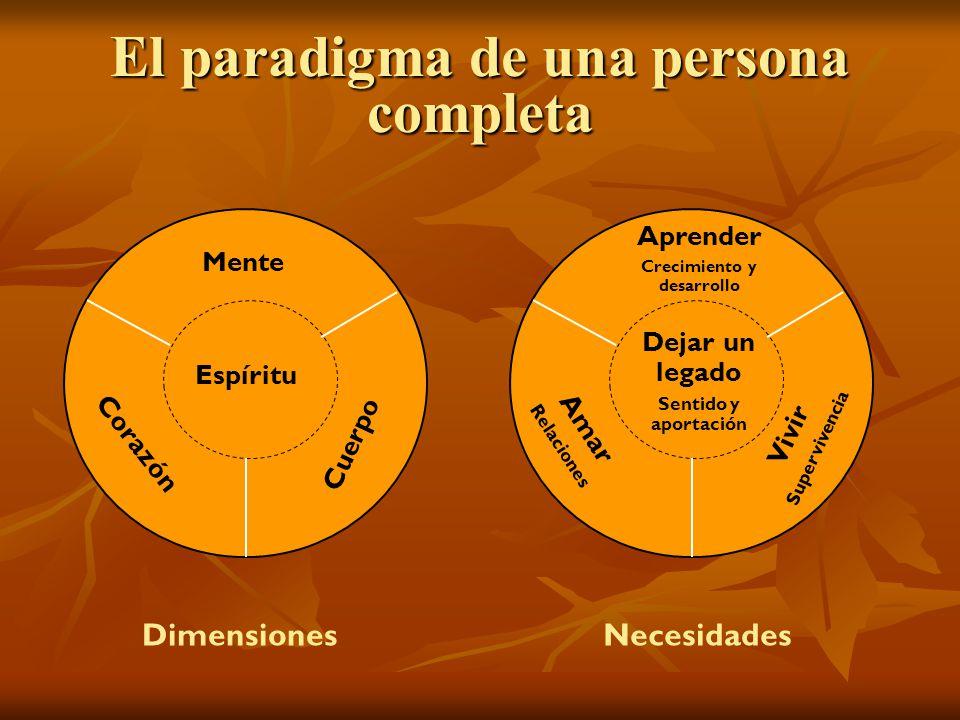 El paradigma de una persona completa Mente Corazón Cuerpo Espíritu Aprender Crecimiento y desarrollo Amar Relaciones Vivir Supervivencia Dejar un lega