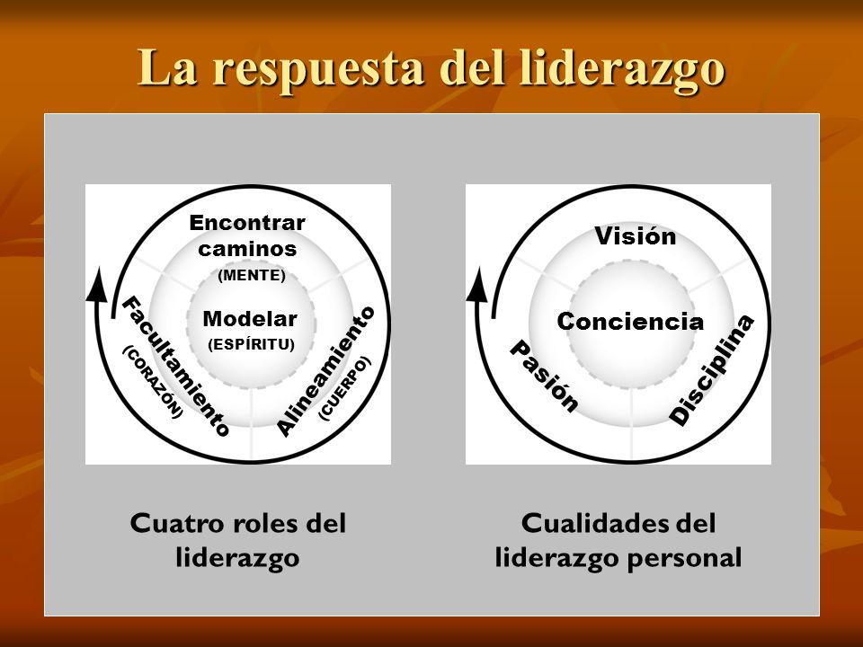 La respuesta del liderazgo Modelar Facultamiento Alineamiento Encontrar caminos Conciencia Pasión Disciplina Visión Cuatro roles del liderazgo Cualida