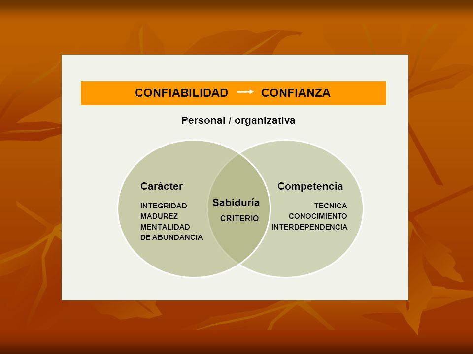 CONFIABILIDAD CONFIANZA Carácter INTEGRIDAD MADUREZ MENTALIDAD DE ABUNDANCIA Competencia TÉCNICA CONOCIMIENTO INTERDEPENDENCIA Sabiduría CRITERIO Pers