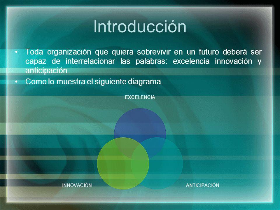 Introducción Toda organización que quiera sobrevivir en un futuro deberá ser capaz de interrelacionar las palabras: excelencia innovación y anticipaci