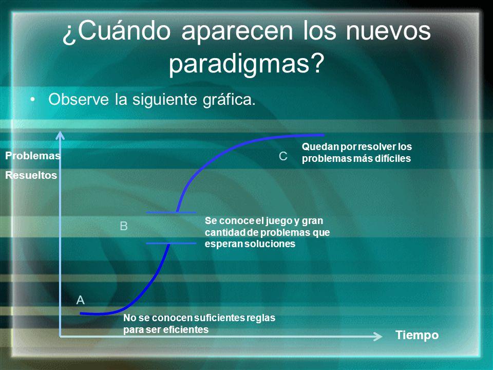 ¿Cuándo aparecen los nuevos paradigmas? Observe la siguiente gráfica. Tiempo Problemas Resueltos B A C Se conoce el juego y gran cantidad de problemas