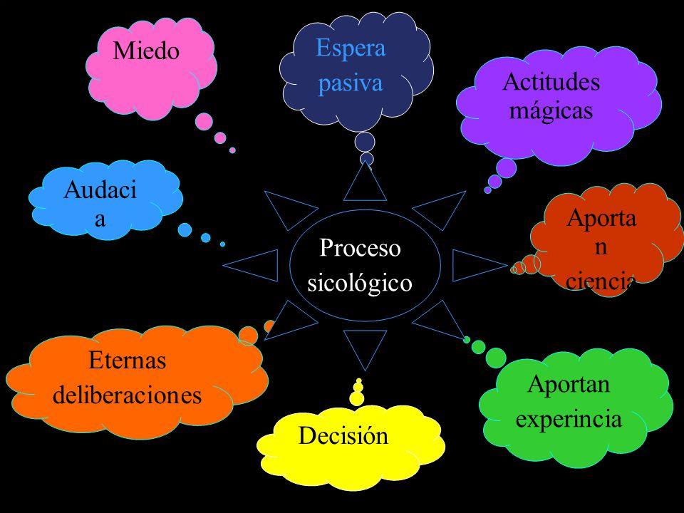 Espera pasiva Actitudes mágicas Aporta n ciencia Audaci a Miedo Aportan experincia Decisión Eternas deliberaciones Proceso sicológico